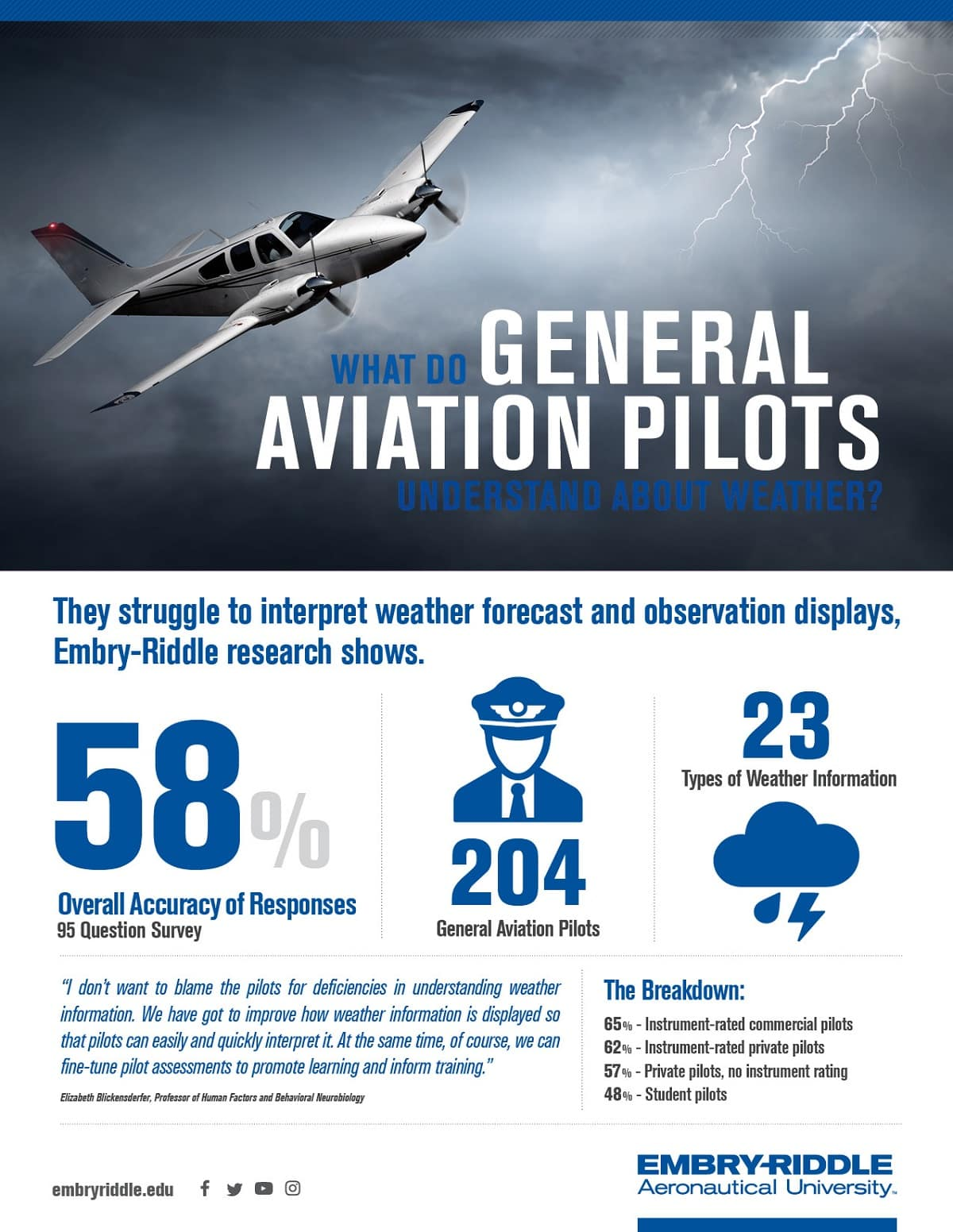 the benefits of the new human factor solutions of the general aviation pilot Human factors of remotely piloted aircraft systems times higher than the comparable rate for general aviation a solution may be to provide the remote pilot.