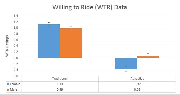 Study Participants Less Willing to Ride in Driverless Ambulances; Women Less Likely Than Men